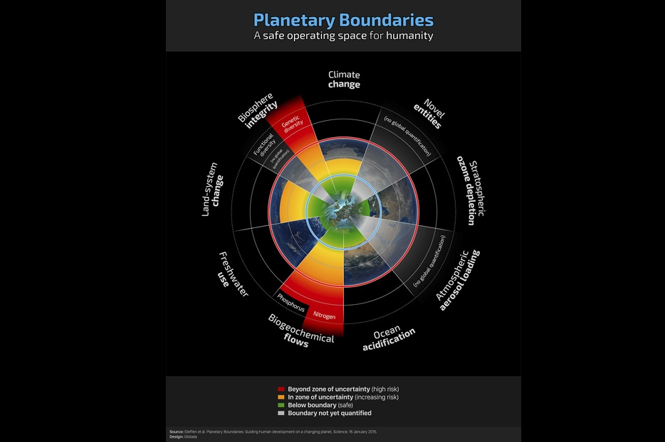 Houdini Sportswear and Albaeco initiate first ever corporate Planetary Boundaries Assessment